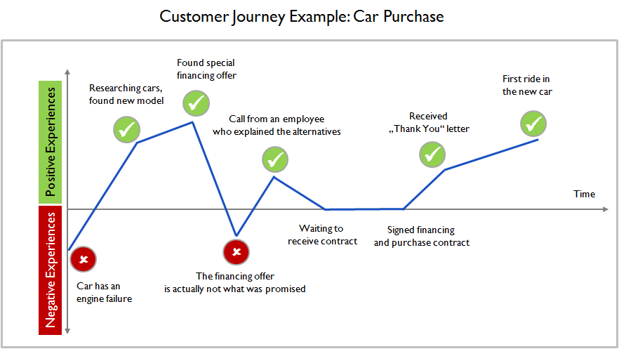 customer journey ejemplo shopify expert