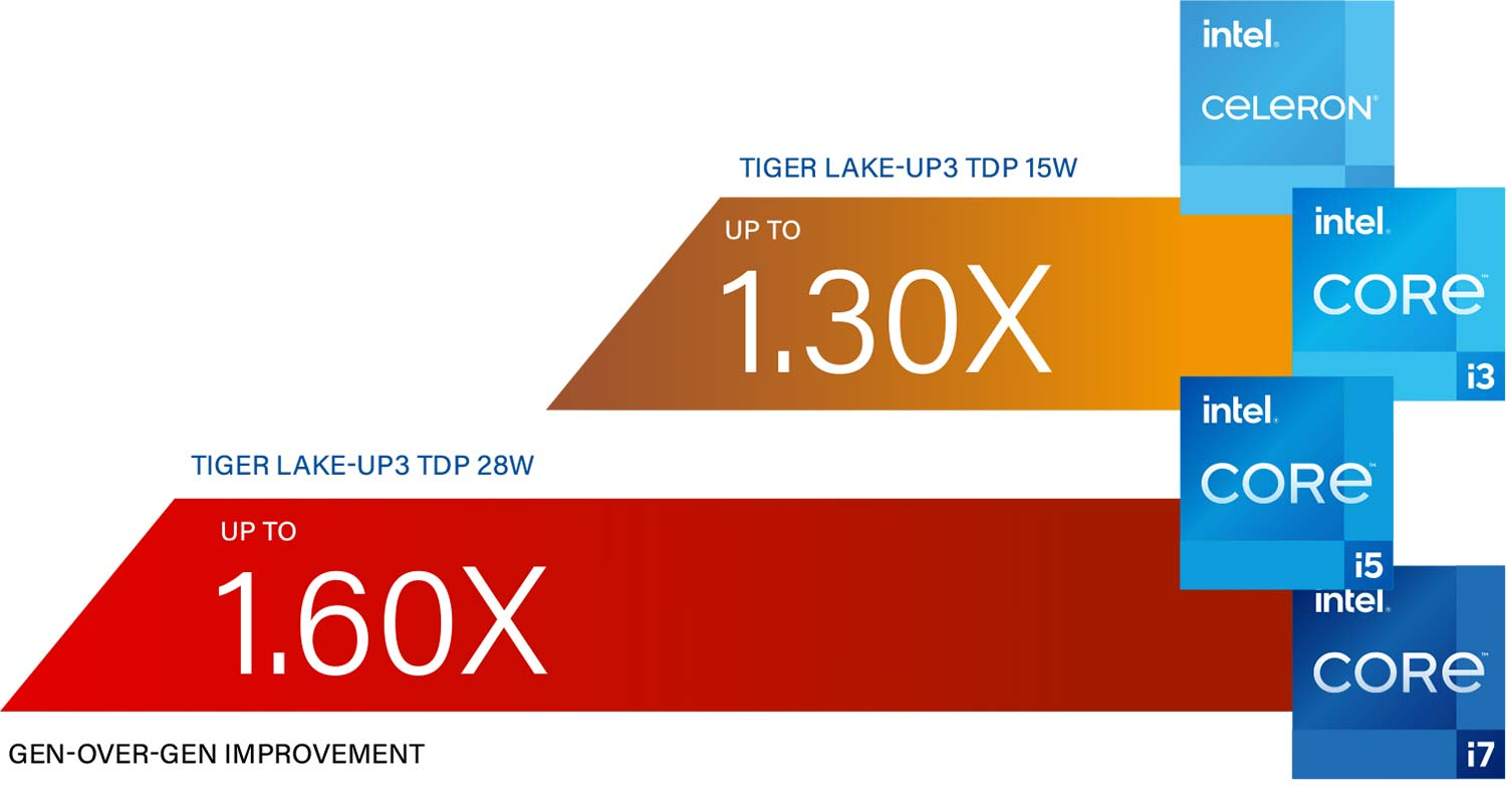 Intel® 11th Gen (Tiger Lake-UP3) Core™ Processors - Up to 28W