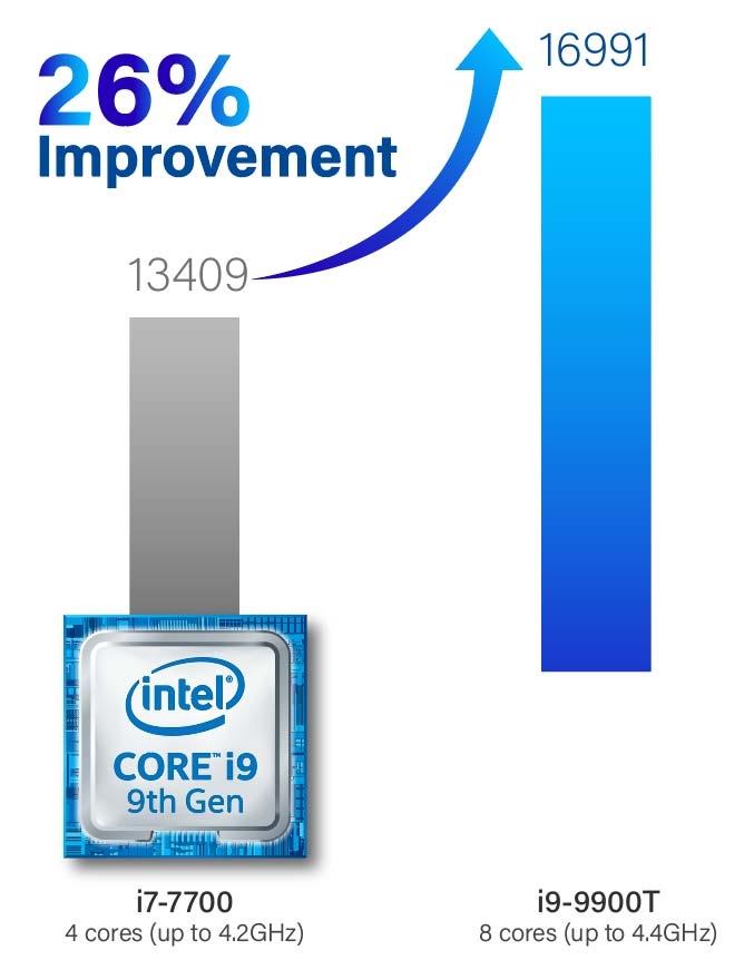 26% Performance improve