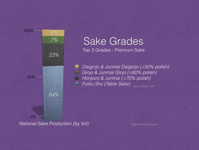 Sake grades demystified!