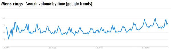 Mens rings search volume by time