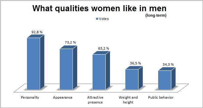 What women like in men long-term statistics