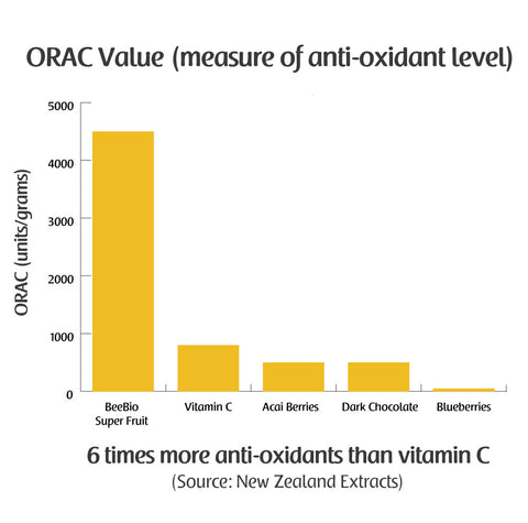 BeeBio ORAC Value Chart