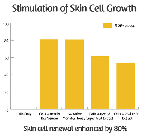 BeeBio Skin Cell Growth Graph