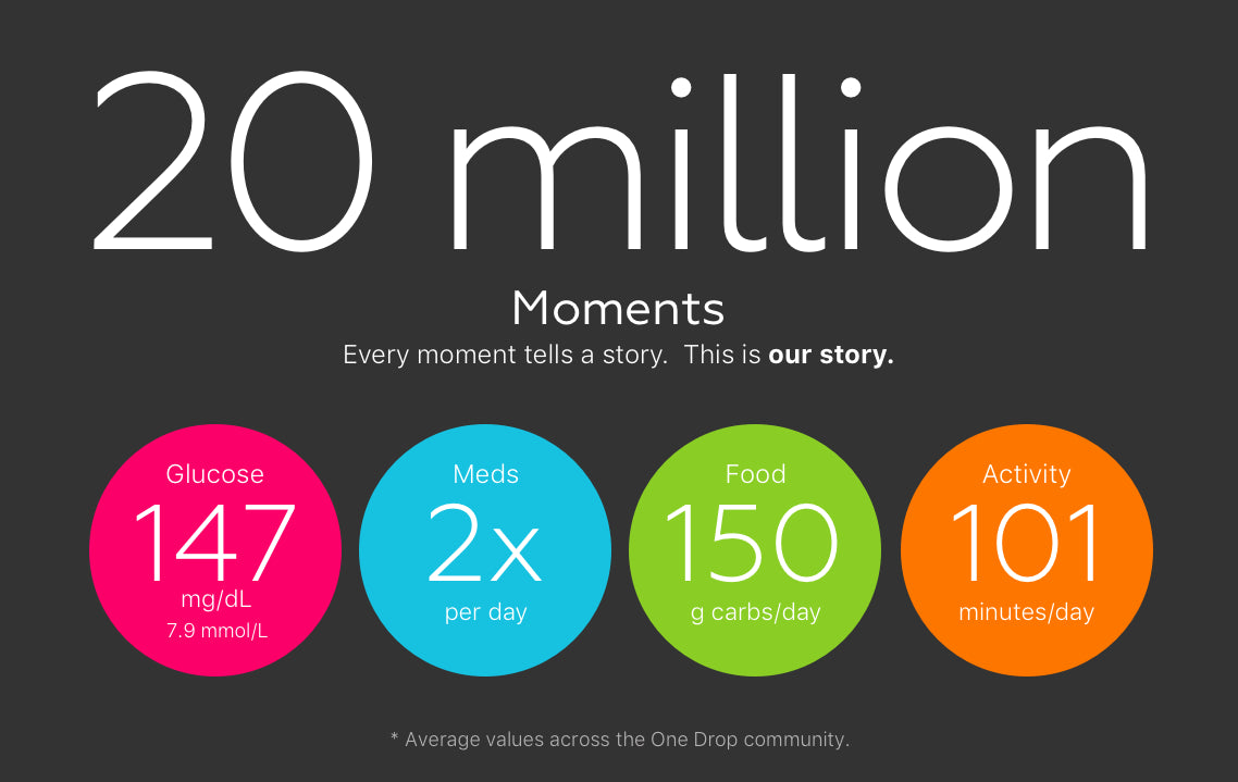 20 Million Moments: The more we share, the more we learn