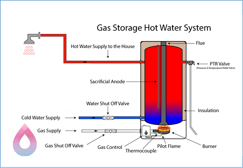 How Does a Gas Storage Hot Water System Work? - Hot Water Nurse
