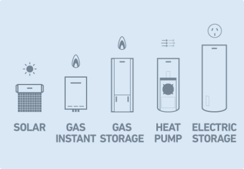 What are the different types of hot water systems?