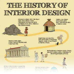 ... History Of Interior Design ...  sc 1 st  Terrys Fabrics & Infographics