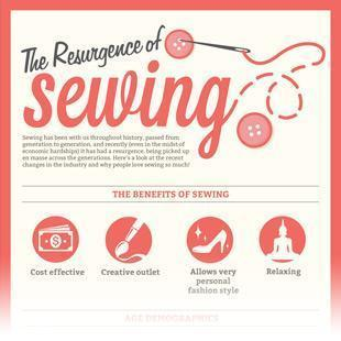 The Resurgence Of Sewing