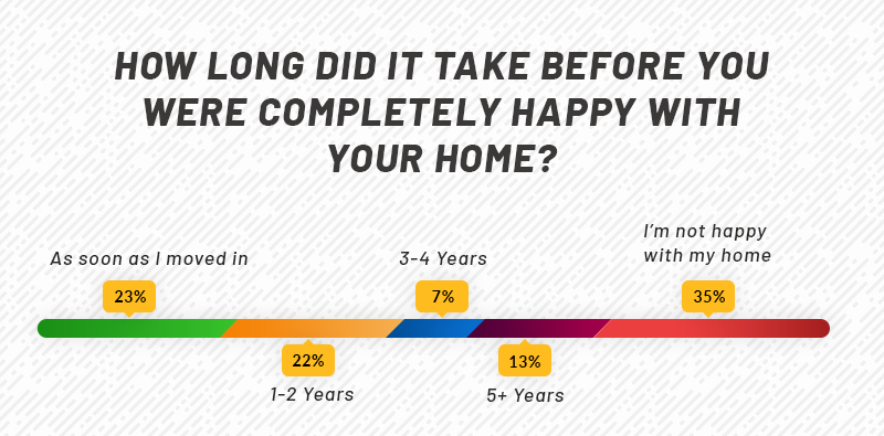 Time taken to be happy with your home
