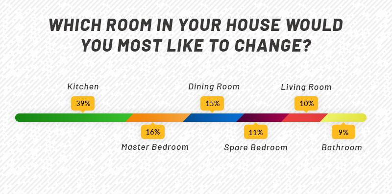 Which room in your home would you like to change