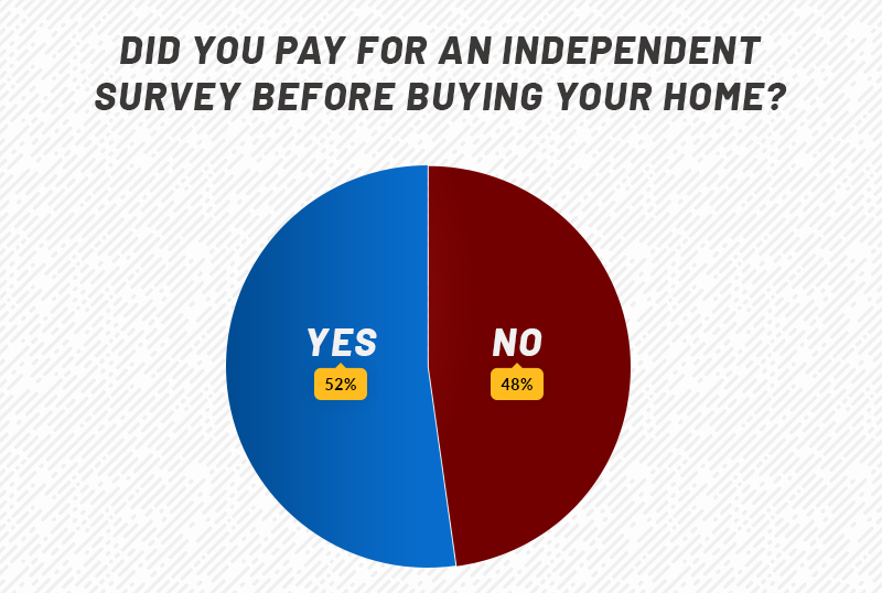 Did you pay for an independent survey