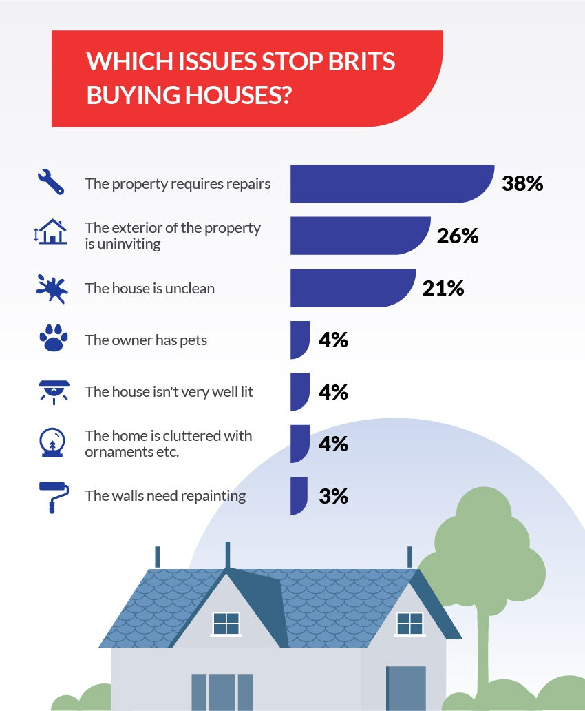 Reasons for not buying a house