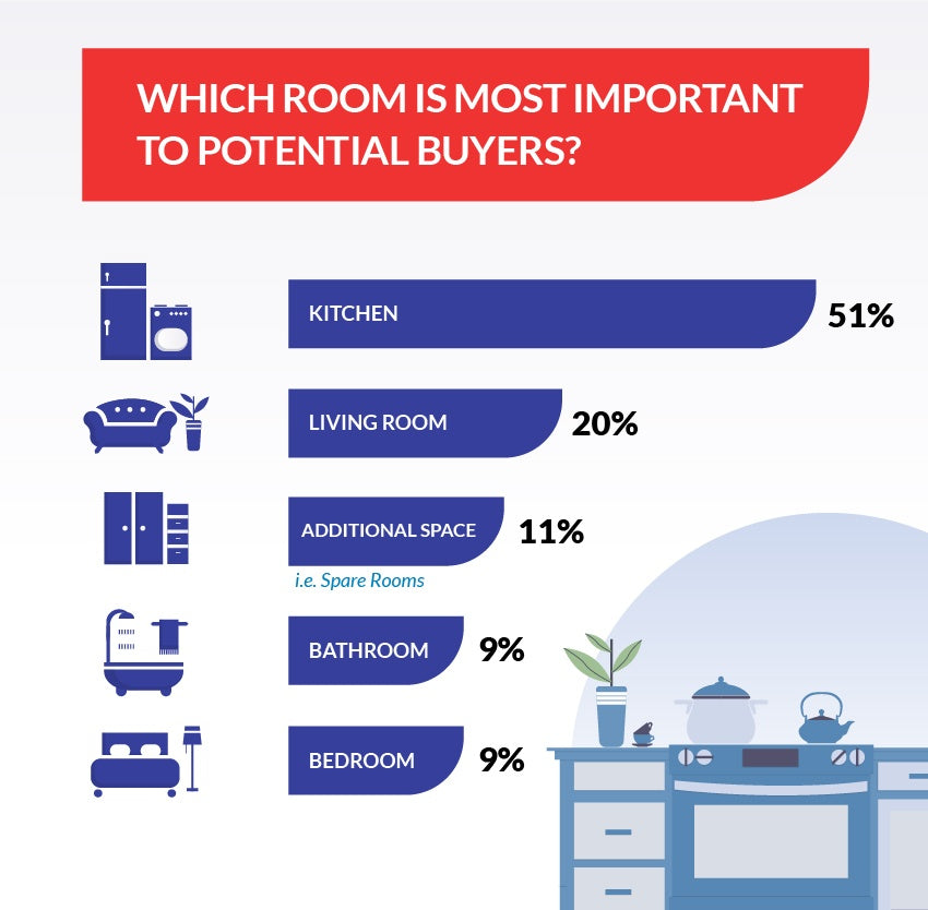 Importance of rooms when buying a house