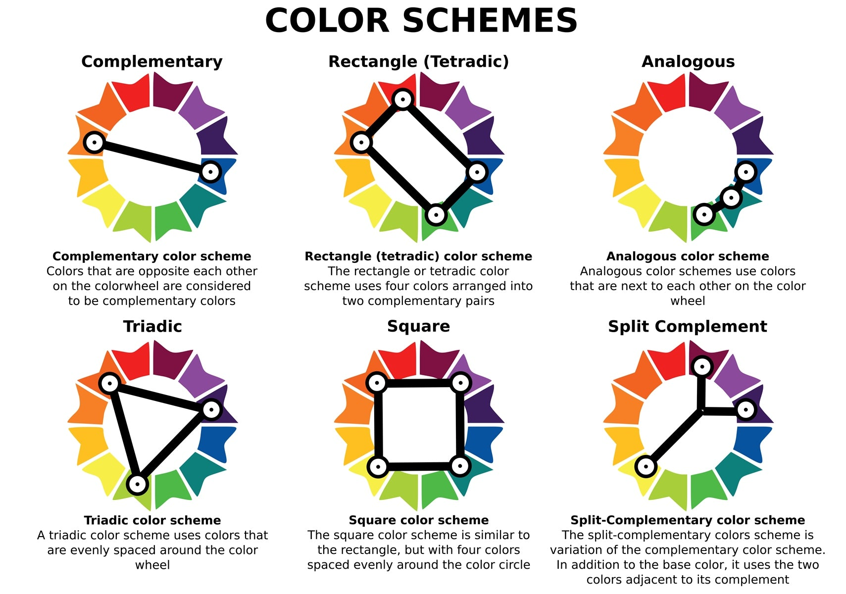 Different colour schemes on a colour wheel