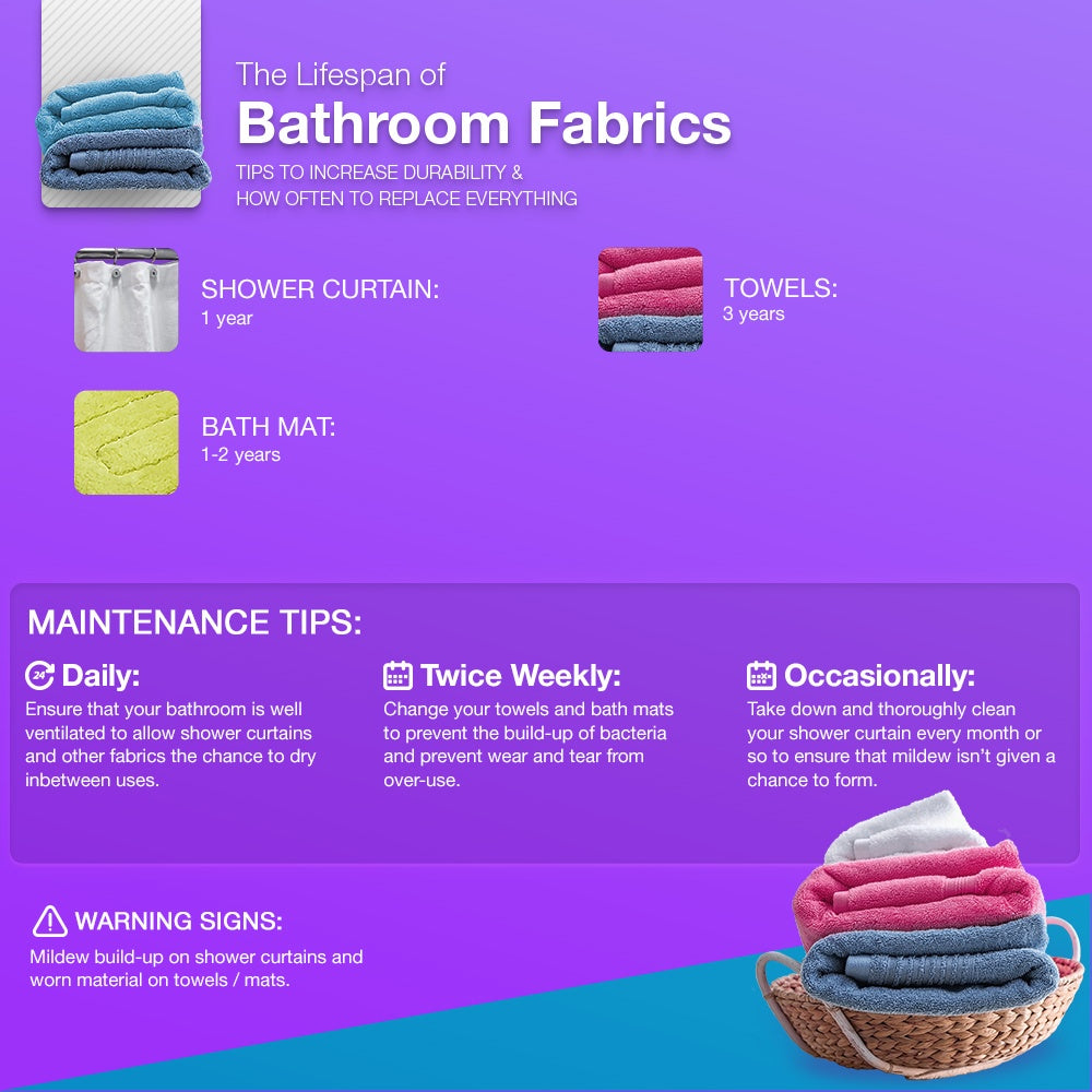 Lifespan of bathroom fabrics information