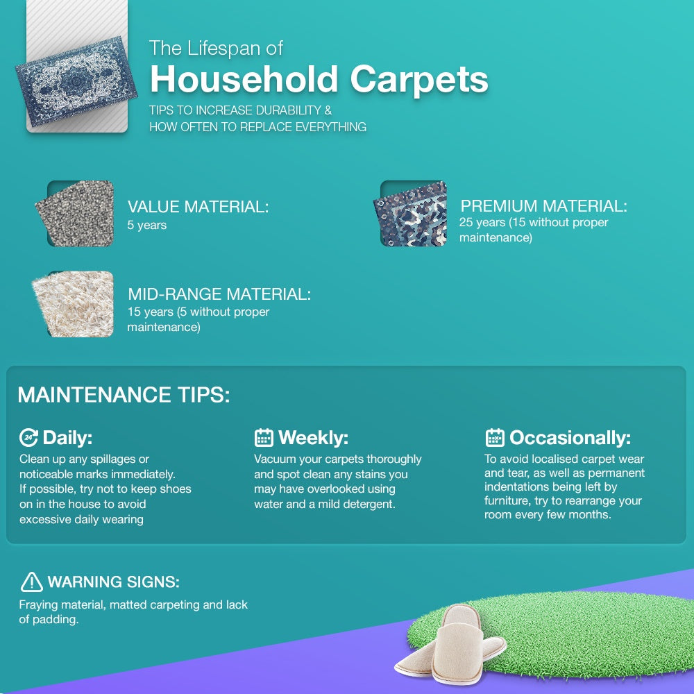 Lifespan of Carpets information
