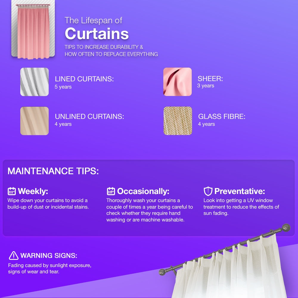 Lifespan of Curtains information
