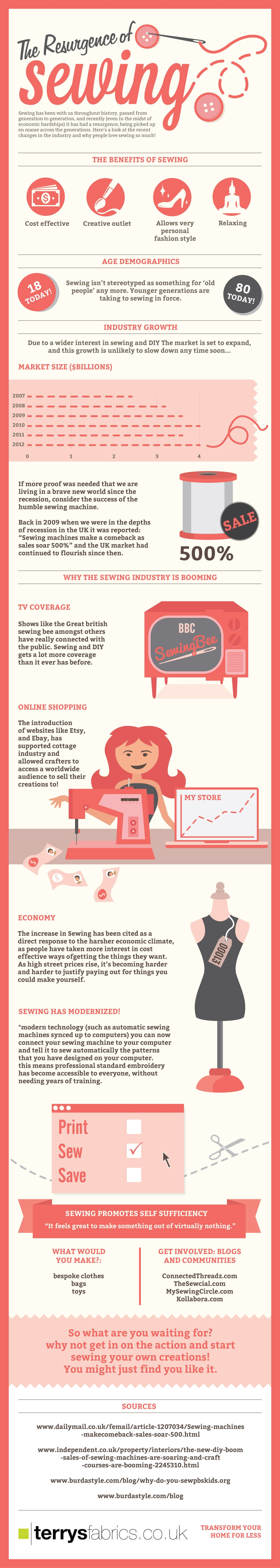 The Resurgence Of Sewing Infographic