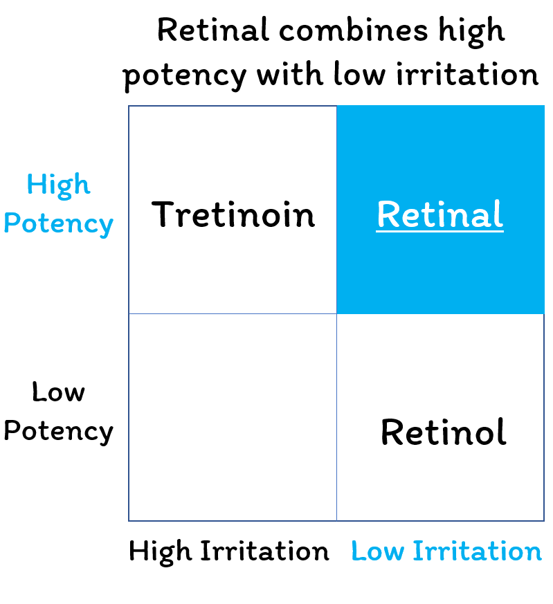 Retinal combines high potency with low irritation