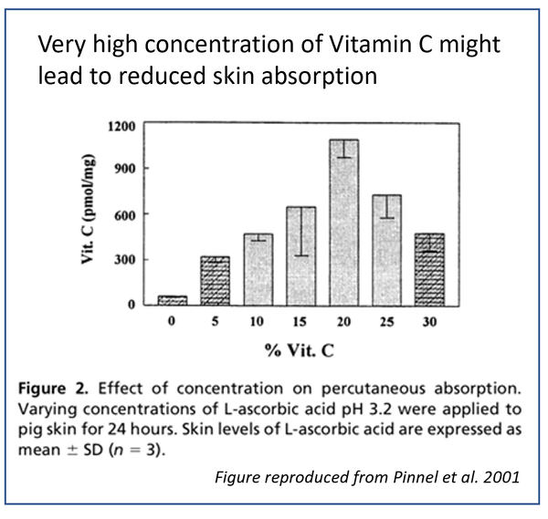 too much Vit C is not good