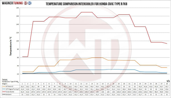 Comp. Intercooler Kit Honda Civic Type R FK8