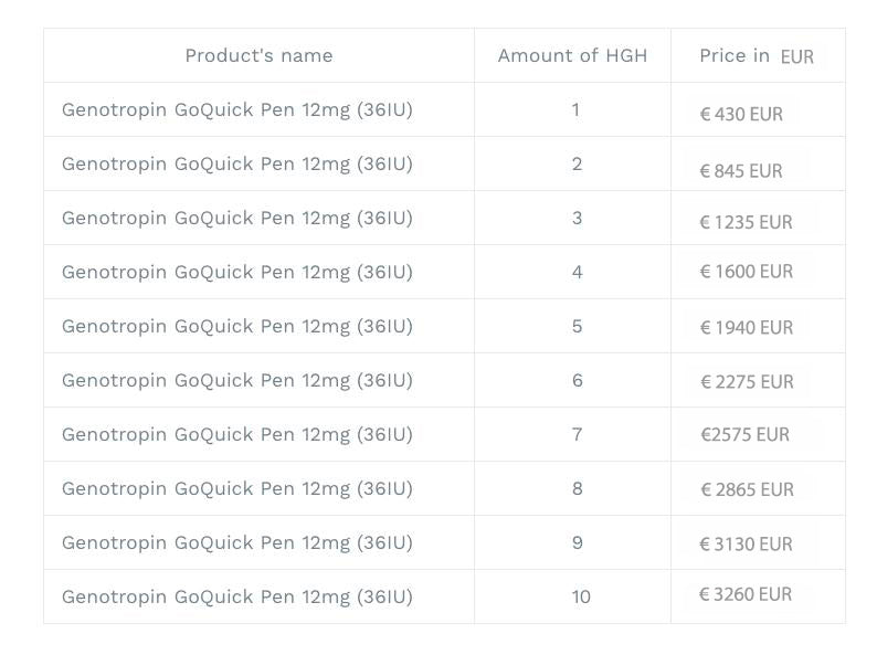 hgh price list in EUR