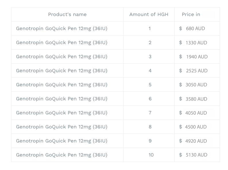 HGH price list in Australia