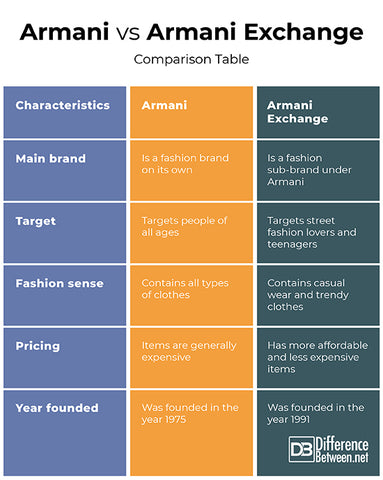 Comparison Table
