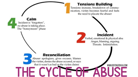 defense divas cycle of abuse domestic violence pattern lenore walker