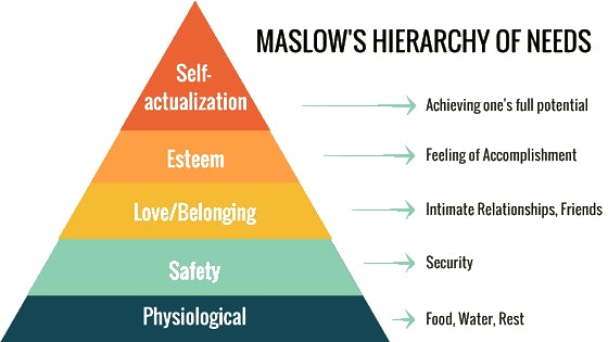 health benefits of self defense training sense of security maslows hierarchy of needs