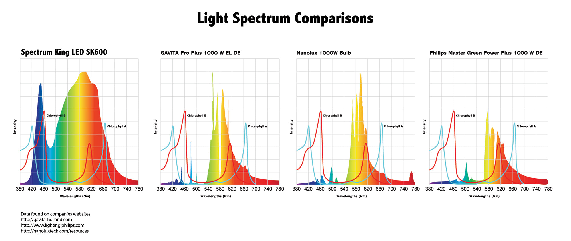 Spectrum_King_vs_HPS_brands_275398fd ae43 45a3 82d8 aa20ed2accbf?14507835919707497744 commercial grow lights vertical, greenhouse & indoor gardening