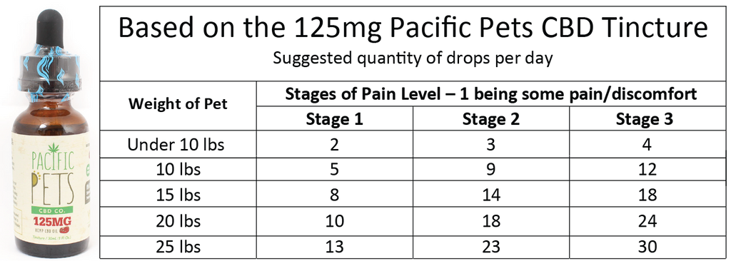 Pacific Pets CBD 125mg Chart - Paradise Valley Products
