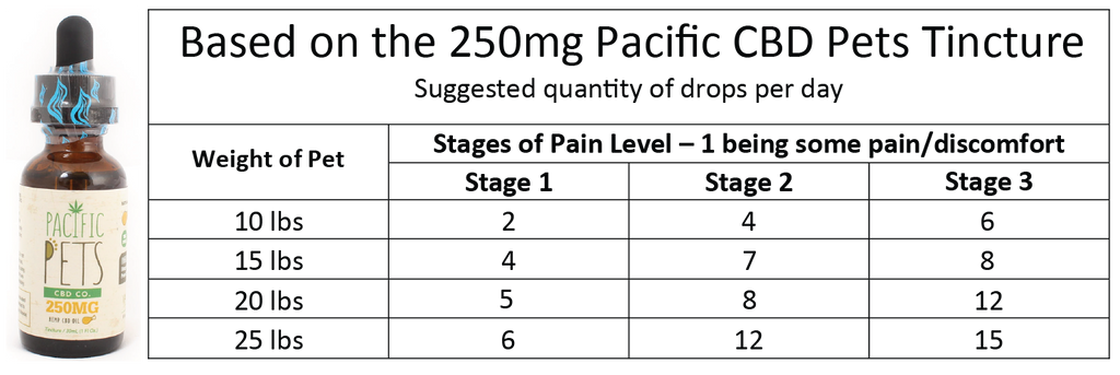 Pacific Pets CBD 250mg Chart - Paradise Valley Products