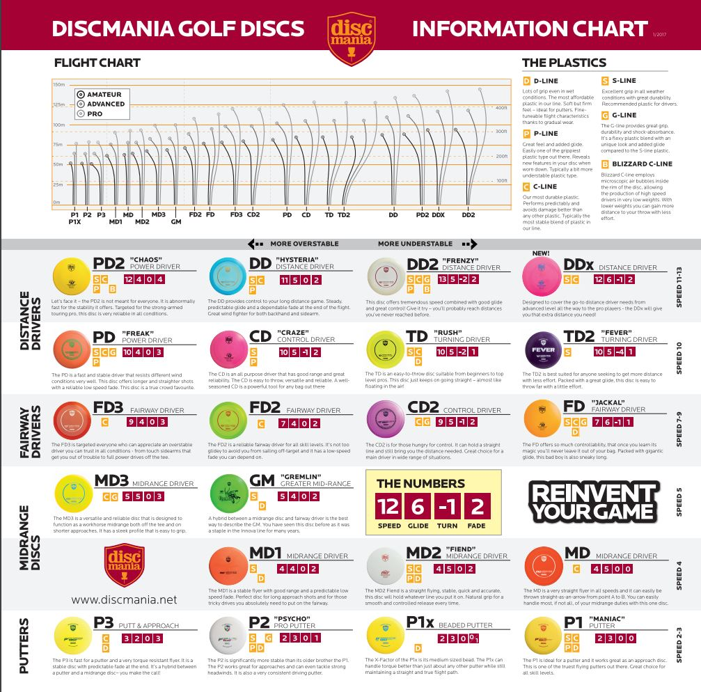 Discmania Flight Chart