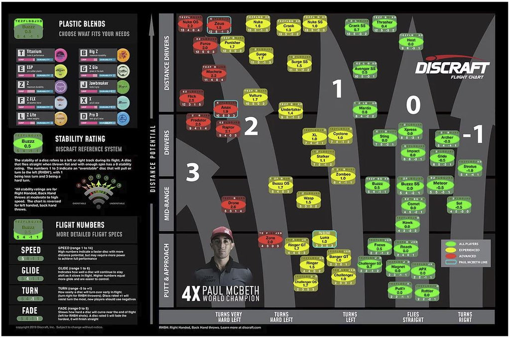Discraft Flight Chart 2019