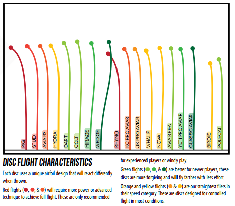 Innova Putt & Approach flight chart to show how discs fly specifically for putters