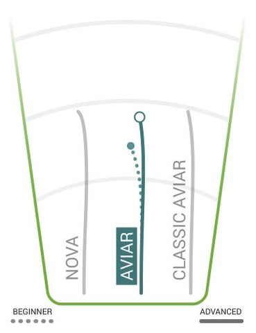 Innova Aviar Flight Chart