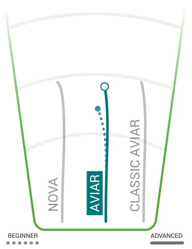Innova Aviar R-Pro Flight Chart