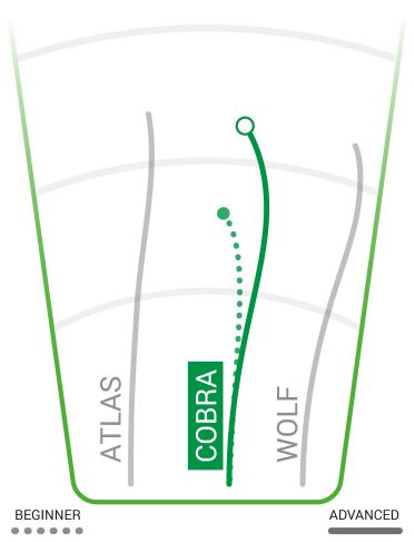 Innova DX Cobra Flight Chart