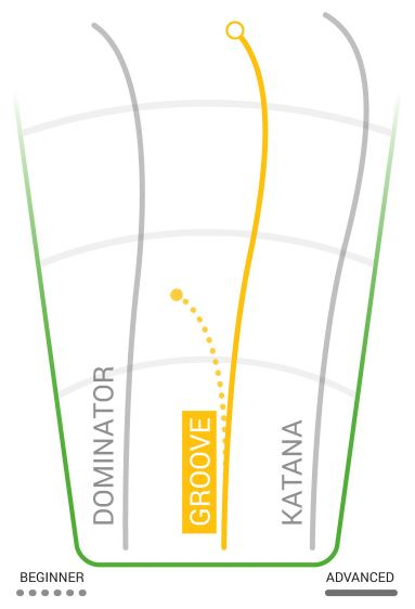 Innova Groove Flight Chart