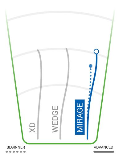 Innova Mirage Flight Chart