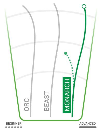 Innova Champion Monarch Flight Chart