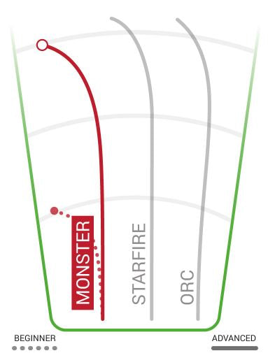 Innova Star Monster Flight Chart