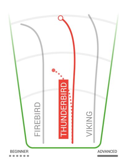 Innova Star Thunderbird Flight Chart