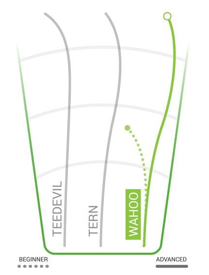 Innova Wahoo Flight Chart
