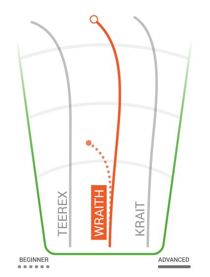 Innova DX Wraith Flight Chart