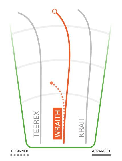 Innova Champion Wraith Flight Chart