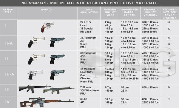 Table of NIJ armor protection levels