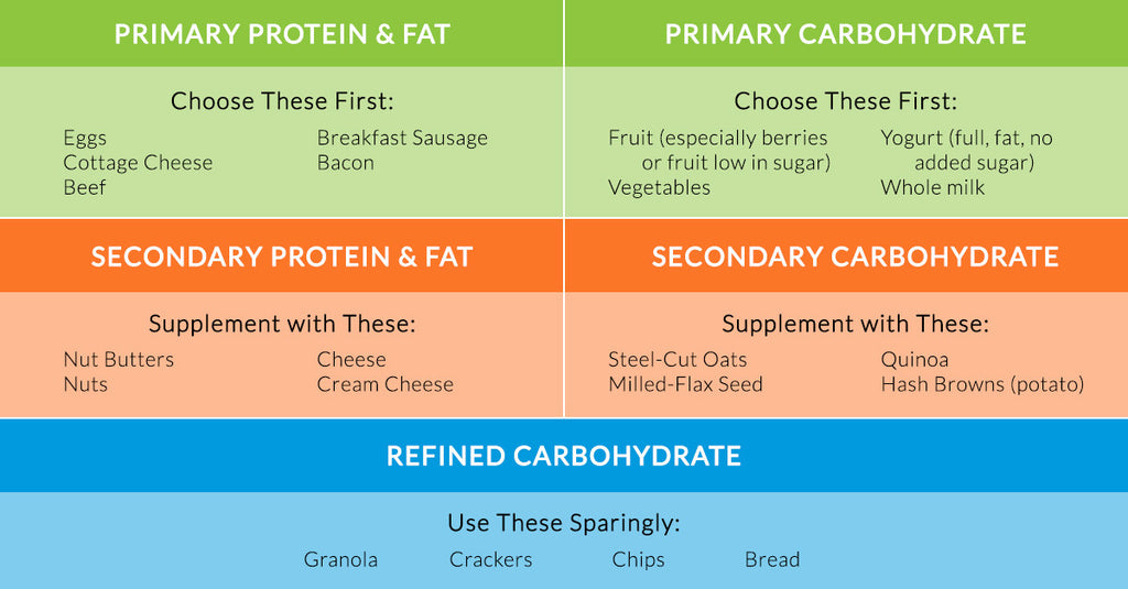 Healthy Breakfast Chart